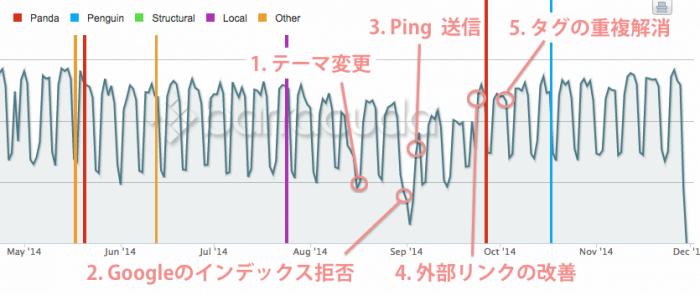 ブログへ行ったことを Panguin のグラフに当てはめてみた図